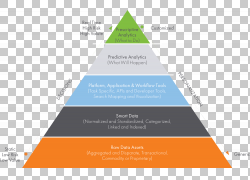 食物金字塔数据分析业务数据可视化,金字塔PNG剪贴画食品,文本,营图片
